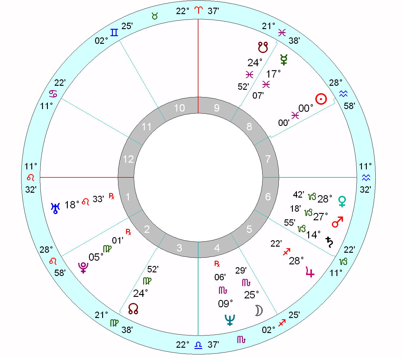 Astrology and the prince andrew situation astrology school prince andrews horoscope nvjuhfo Choice Image