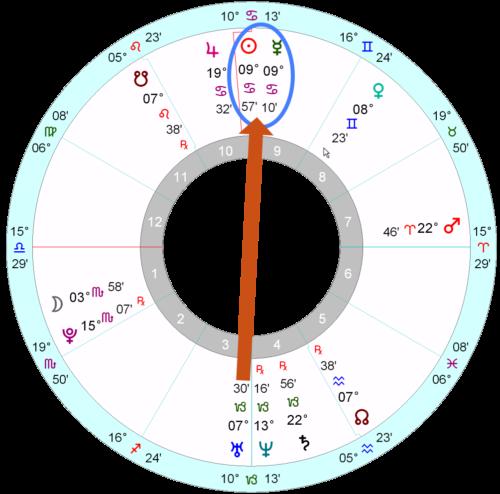 Margot Robbie S Horoscope Astrology School