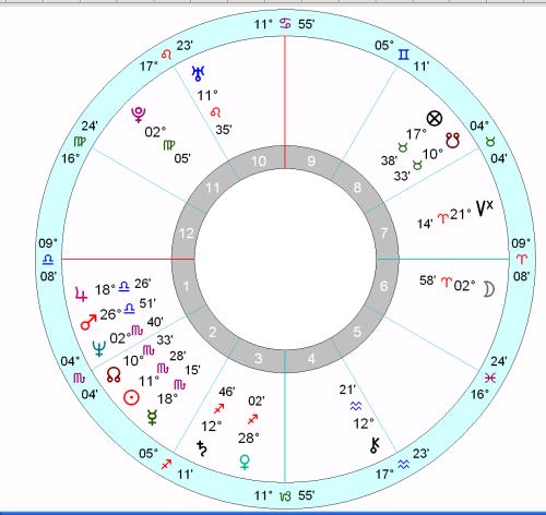Horoscope diagram for Tony Abbott.