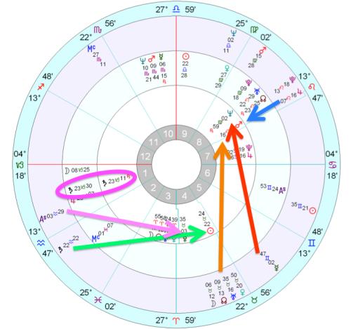 Astrological diagram of Jim Jones's second Saturn return.
